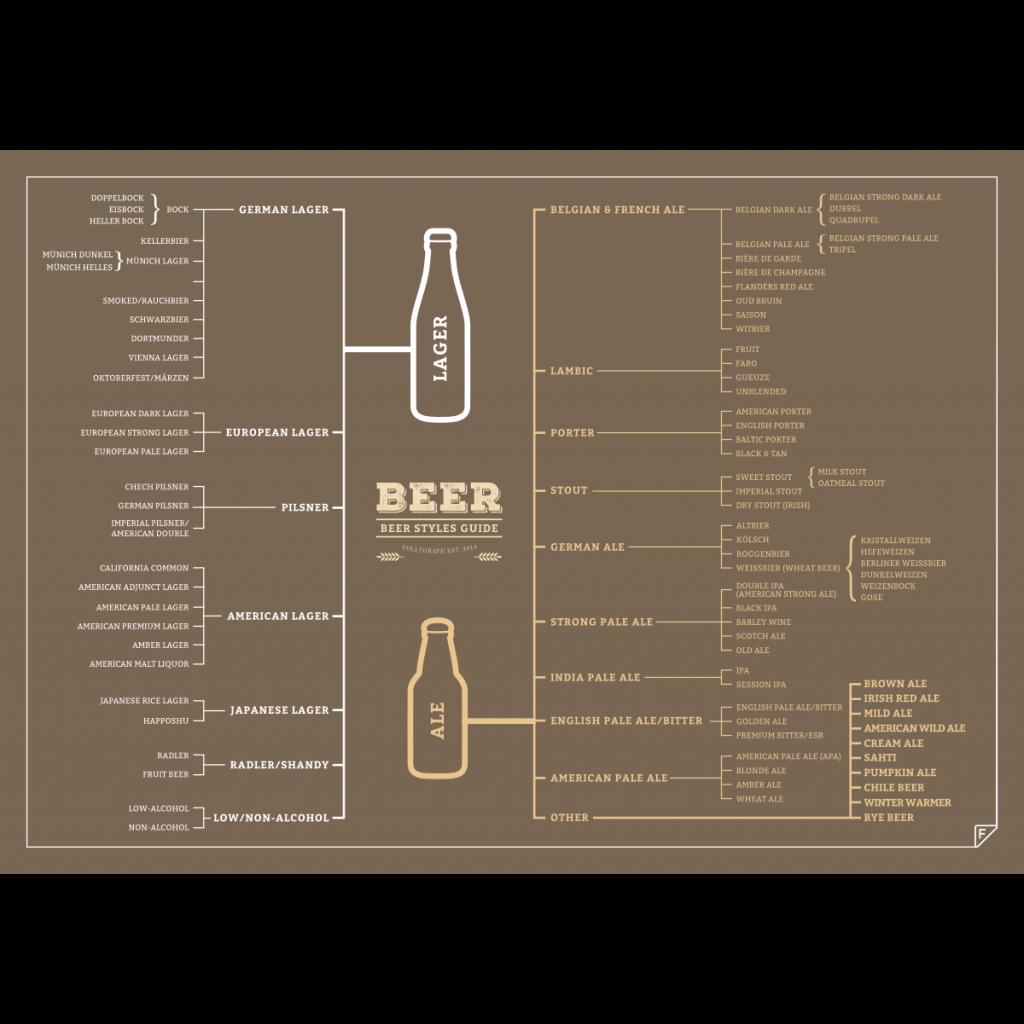 Poster 120 Biere, die Sie probieren müssen