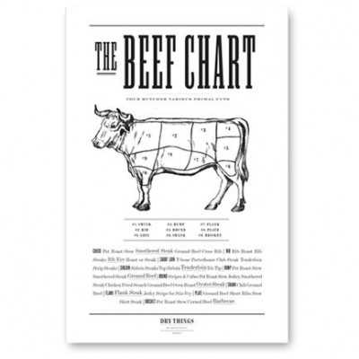 Poster | Beef Chart