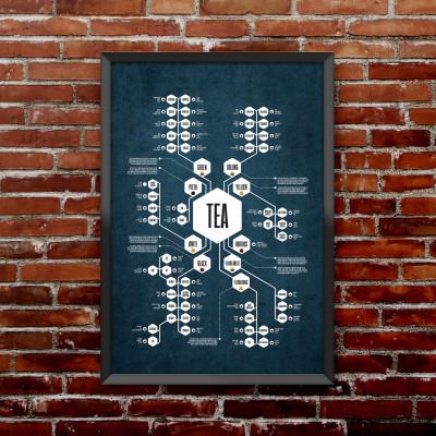Tea Diagram Poster | Blue