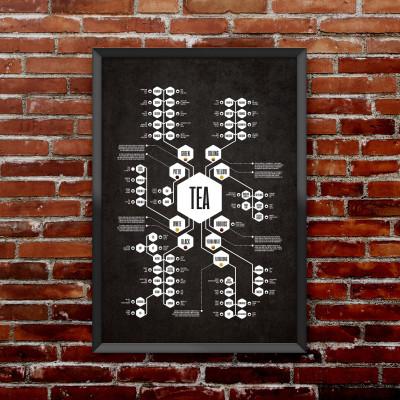 Tea Diagram Poster | Black