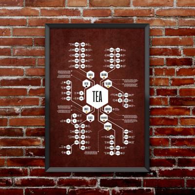 Tea Diagram Poster | Red