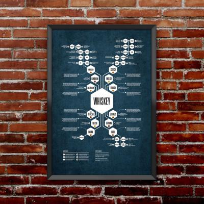 Whiskey Diagram Print | Blue