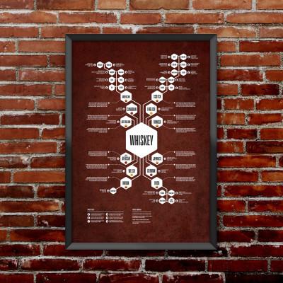 Whiskey Diagram Print | Red