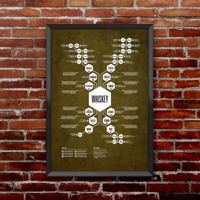 Whiskey Diagram Print | Yellow